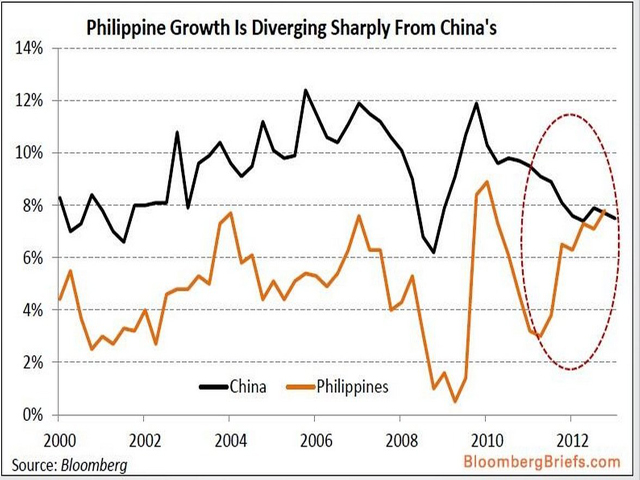 Philippines and China