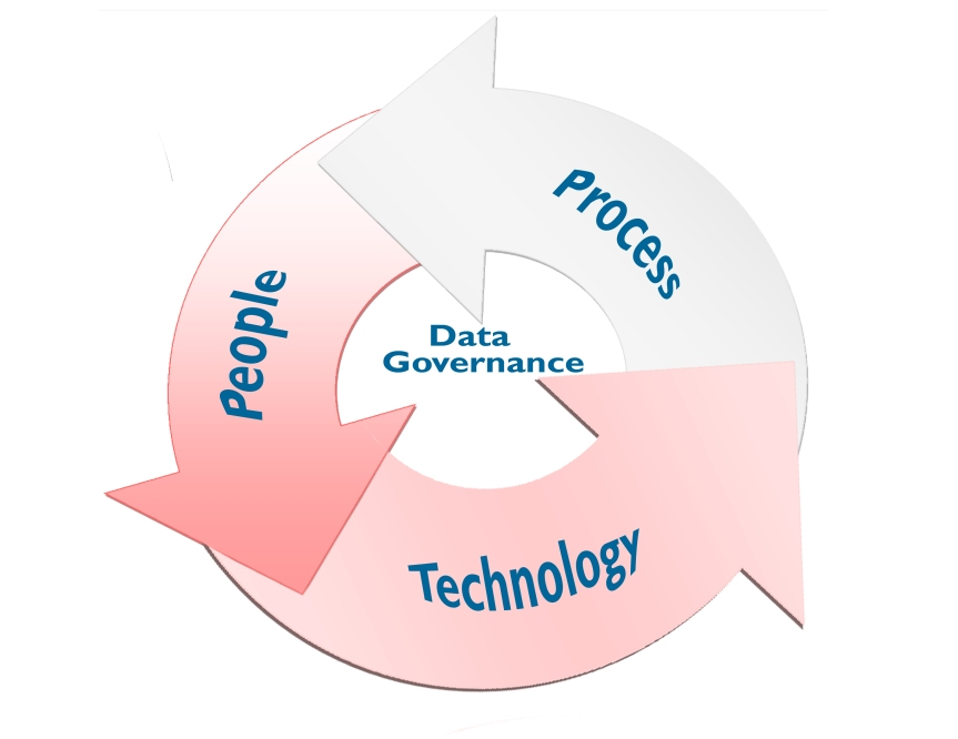 DMAI_DataGovernance