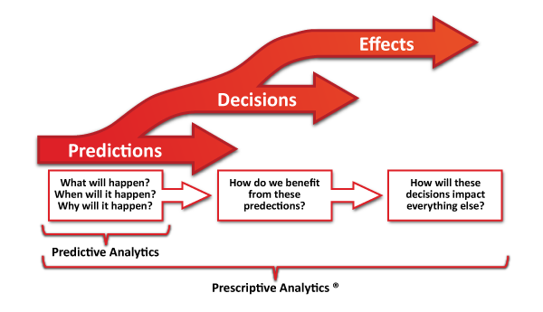 Three_Phases_of_Analytics
