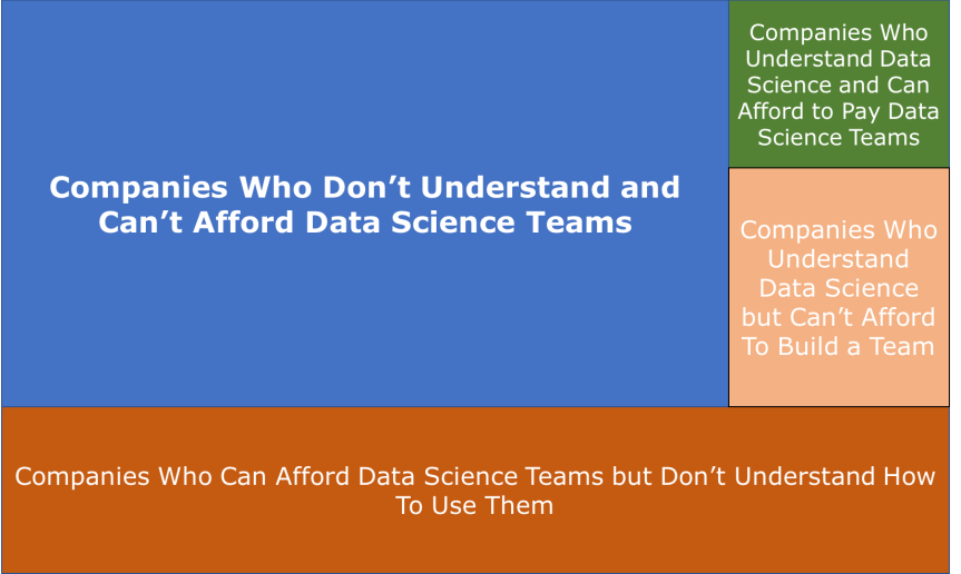 What % of Companies Can Both Afford Data Science Teams and Understand How to Usethem?