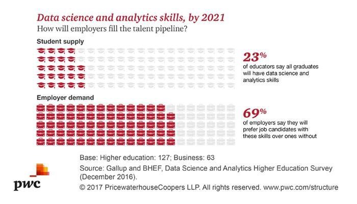 The Analytics & Data Science Talent Gap – Some Data Just Speaks for Itself