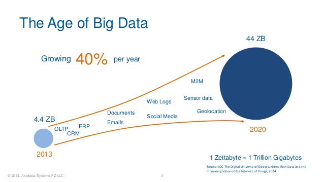 recipes-for-unlocking-value-from-big-data-3-638