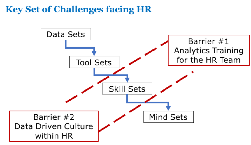 "The 4 ""Sets"" of HR Analytics"